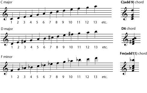 how to find the chord of a note