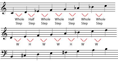 Natural Minor Vs Harmonic Minor Vs Melodic Minor