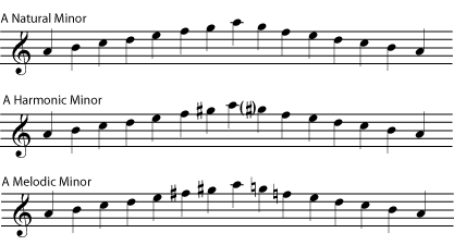 Natural Minor Vs Harmonic Minor Vs Melodic Minor