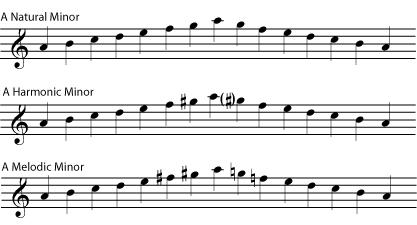D Harmonic Vs Melodic Vs Natural