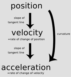 velocity and speed compare and contrast Velocity and acceleration notes name _____ date _____ period ___ 1 define speed 2 define velocity 3 write an example of velocity 4 compare and contrast velocity and speed.