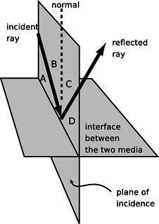 The ray model of light \u2039 OpenCurriculum
