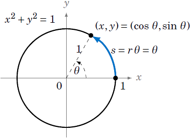 Graphing The Trigonometric Functions Opencurriculum