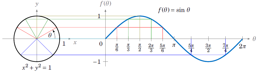 how to find the b value of a sine graph