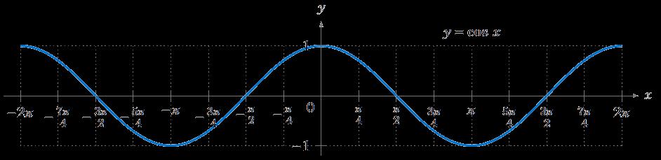 Negative Cosine Graph