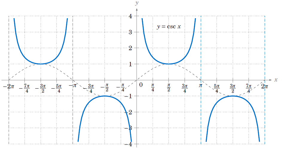how to find the equation of a csc graph