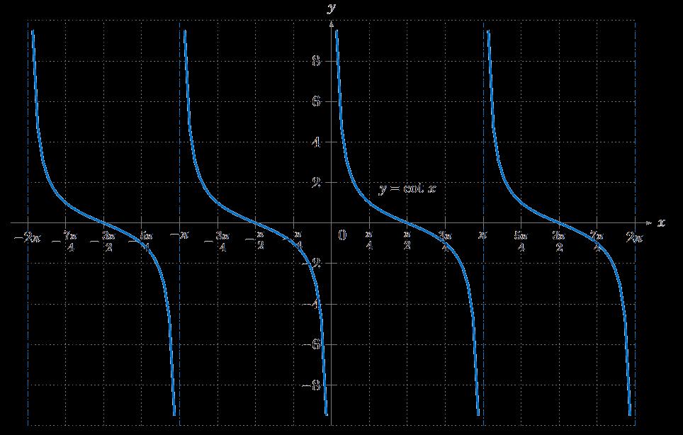 Trigonometric functions  Wikipedia