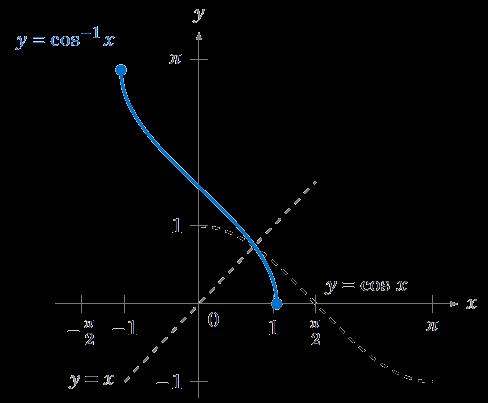 Inverse Trigonometric Functions ‹ OpenCurriculum