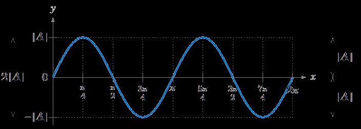 Properties of Graphs of Trigonometric Functions ‹ OpenCurriculum