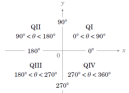 trigonometric functions of any angle opencurriculum. Black Bedroom Furniture Sets. Home Design Ideas