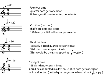 Musical Terms Tempo i Tempo Terms