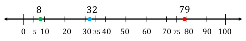3 Nbt Rounding To The Nearest Ten And Hundred Opencurriculum